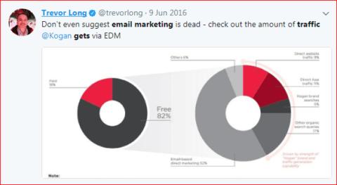 EDM Data