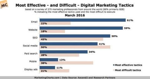 Effective and Difficult digital marketing tactics