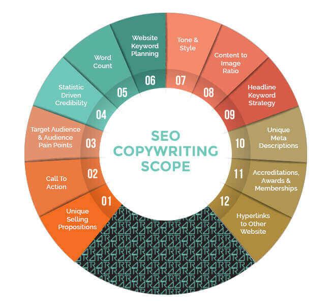 seo copywriting agency australia